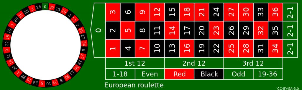 European Roulette - ok